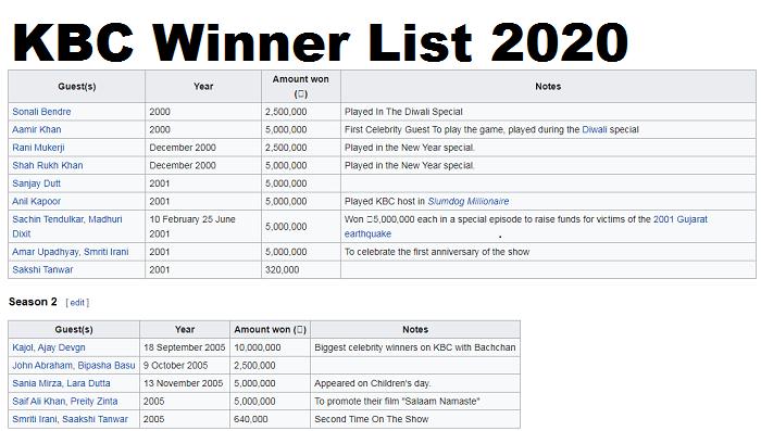 KBC Winner List 2020